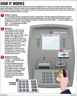 How ATM skimming works